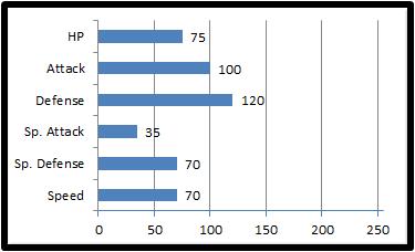 Base stats centipion