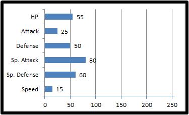 File:Base stats nuron.png