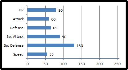 Base stats scorchup