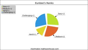Eunbee's