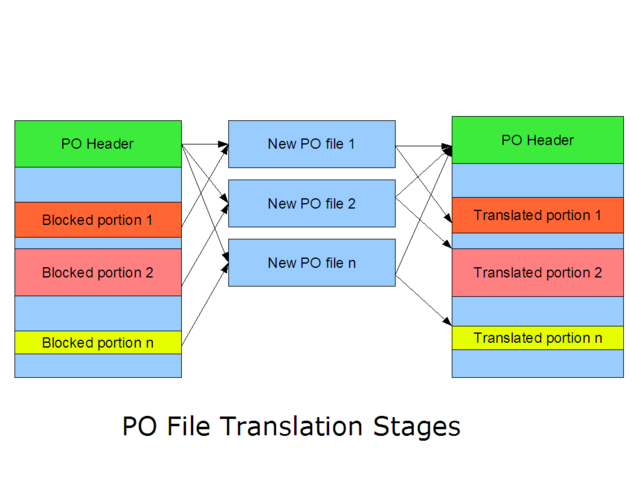File:Po-file-steps.png