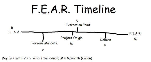 File:Updated F.E.A.R. Timeline.png