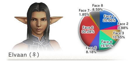 The 8th Vanadiel Census (05-16-2008)-F Elvaan Face