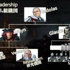 Niflheim Leadership Hierarchy