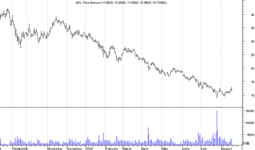 AOLTIMEWARNERCHART2001