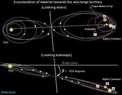 Sun-alphacentauri-midrange