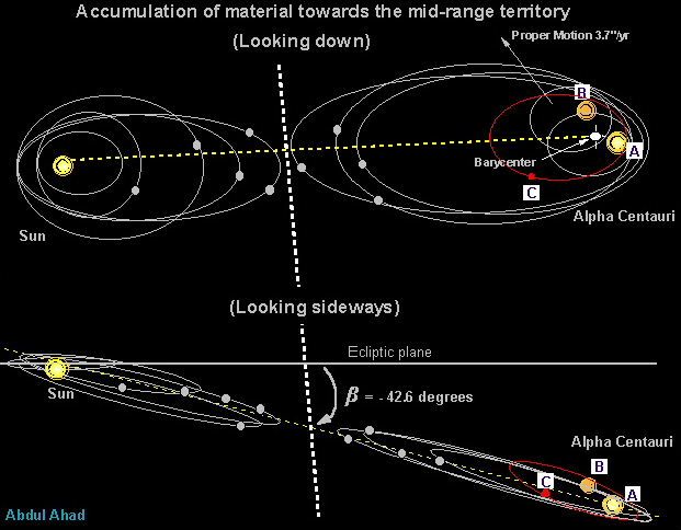 Image - Sun-alphacentauri-midrange.jpg | First Ark to ...