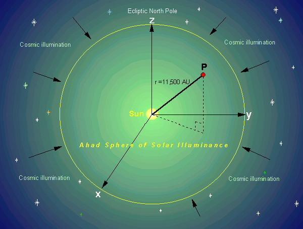 File:Ahad sphere solar illuminance green.jpg