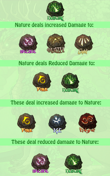 Nature stats