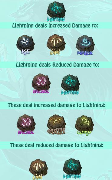 Lightning stats