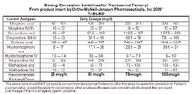 Equinalgesic Potency Conversion Table D