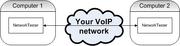 NetworkTester diagram