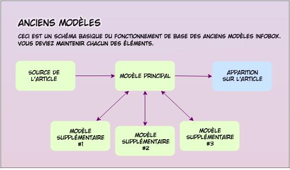 Fichier:Anciens Modèles.png