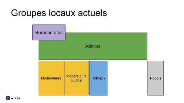 Fichier:GroupesUtilisateursActuels.jpg
