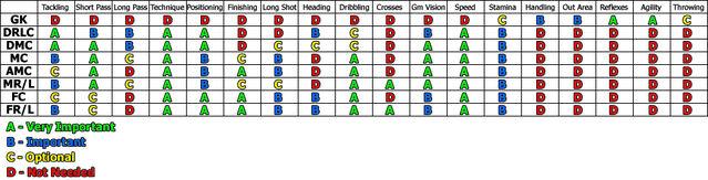 File:Footstar Skills Table.jpg