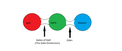 The Dimensions of HMH