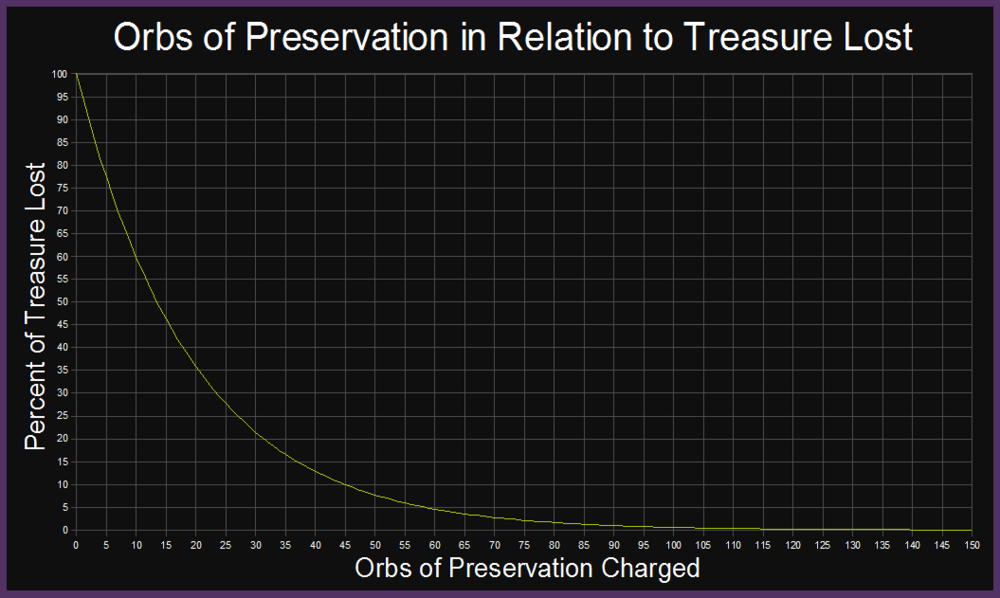 Orbs of Preservation in Relation to Percentage of Treasure Lost