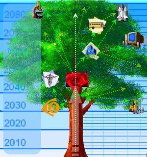 Standard Future Tree