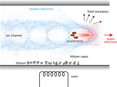 Illustration Plasma Wakefield Acceleration
