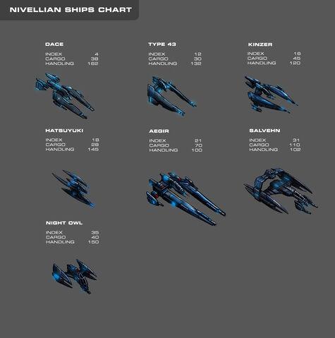 File:Galaxy on Fire 2 Nivellian Ships Chart.jpg