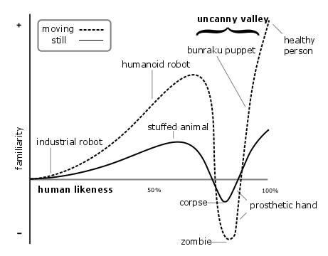 File:Mori Uncanny Valley.png
