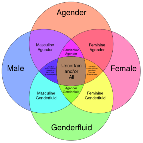 File:Gender id chart.png
