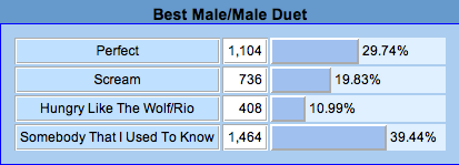 File:1 Best Male-Male Duet.png