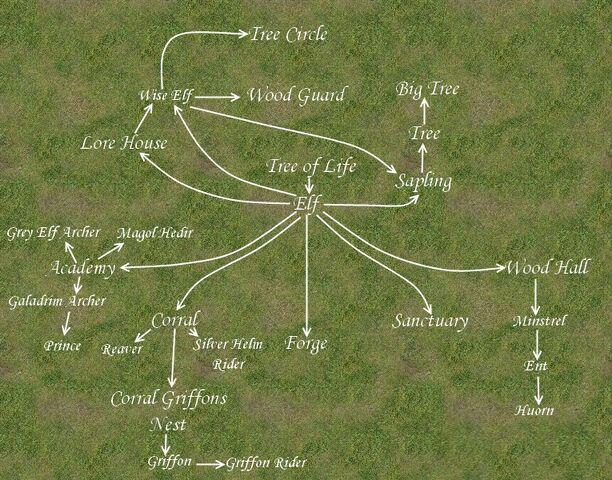 File:Elves tech tree map.jpg