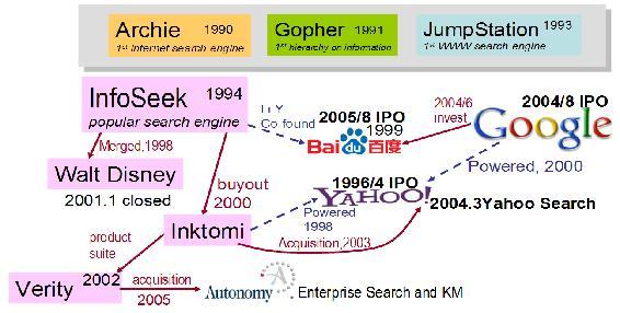 File:Google Baidu and Yahoo.JPG