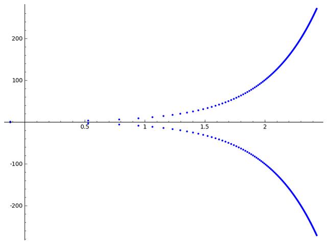 File:X=10^x.png