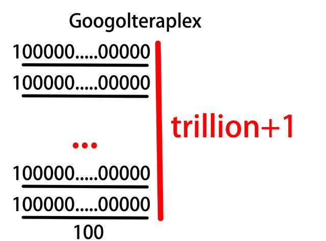 File:Googolteraplex.jpg