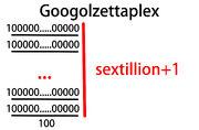 Googolzettaplex