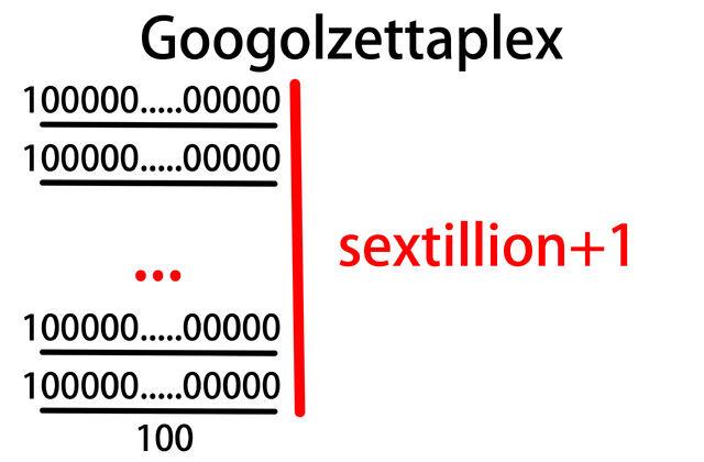File:Googolzettaplex.jpg