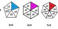 多角形分割表記