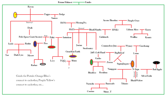 File:GPXFamilyTree.png
