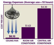 Graph-energy savings