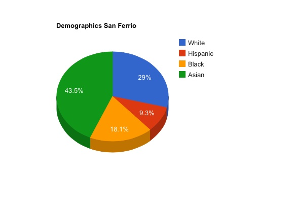 File:Demographics .jpg