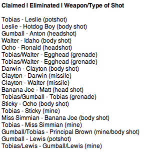 Saturday Elmore Paintball Challenge Results (UPDATE)