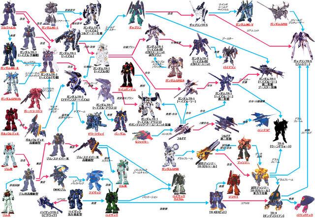 File:Tr-series dev-chart.jpg