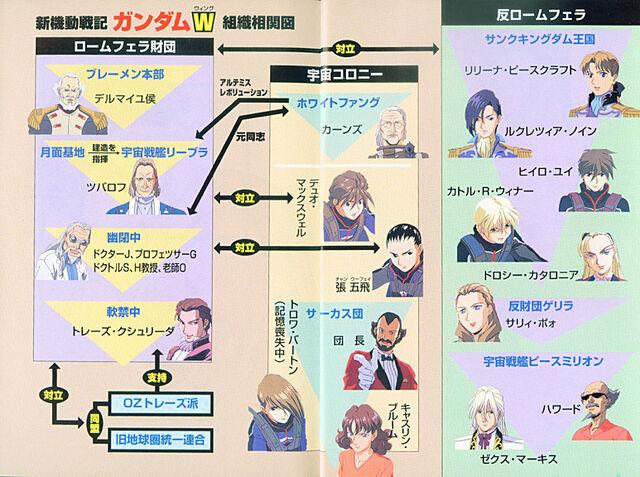 File:New Mobile Report Gundam Wing Novel4.jpg