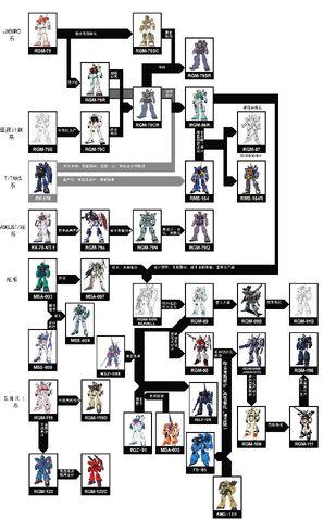 File:Gm-development-lineage.jpg