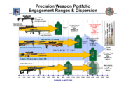 Precision Weapon Portfolio Engagement Ranges & Dispersion