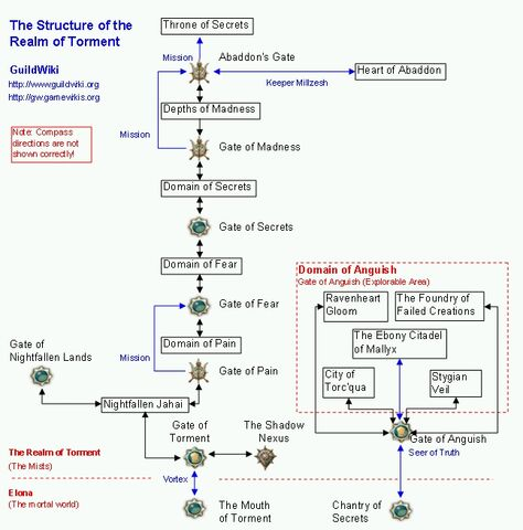 File:Realm of Torment structure.jpg