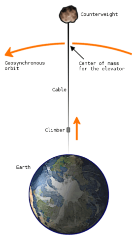 File:Space elevator structural diagram.png