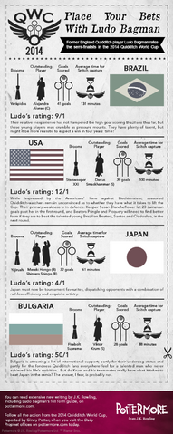 File:Place Your Bets with Ludo Bagman Infographic - PM.png