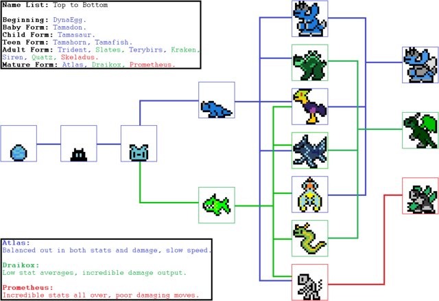 File:Evolution Branches.png