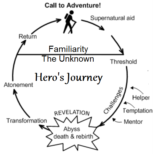 the definition of a myth according to joseph campbell Let your characters define the story and your story define your structure and then   a popular form of structure derived from joseph campbell's monomyth from.