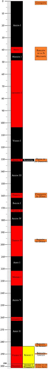 Cronología Reyes.png