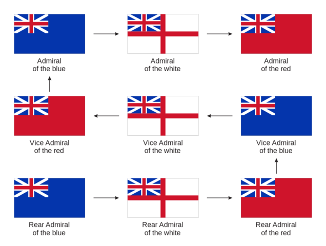 File:1000px-British admirals promotion path svg.png