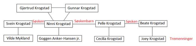 Familien krogstad.png
